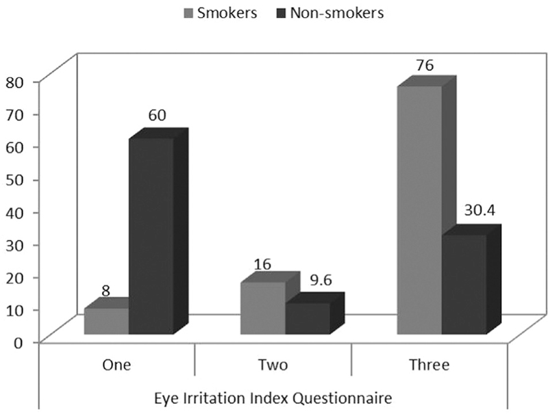 Comparative study between smokers and nonsmokers regarding