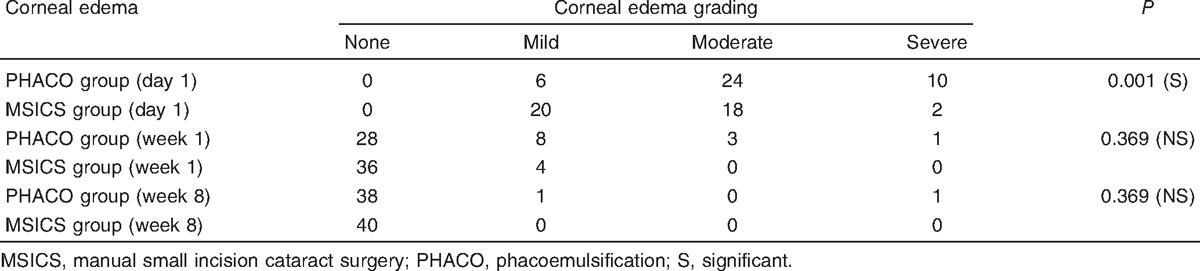 Phacoemulsification versus manual small incision cataract surgery in